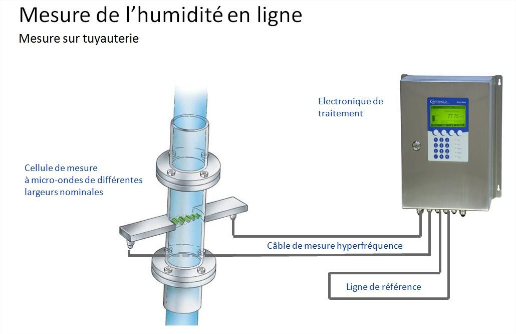 BERTHOLD FRANCE SAS - Mesure de concentration ou de teneur en eau dans une tuyauterie Micro-Polar